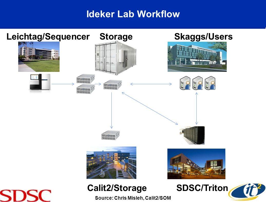 SDSC/Triton Skaggs/Users StorageLeichtag/Sequencer Calit2/Storage Ideker Lab Workflow Source: Chris Misleh, Calit2/SOM