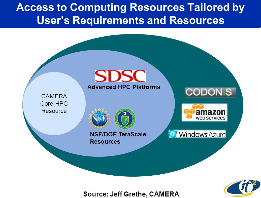 Access to Computing Resources Tailored by Users Requirements and Resources CAMERA Core HPC Resource Advanced HPC Platforms NSF/DOE TeraScale Resources Source: Jeff Grethe, CAMERA