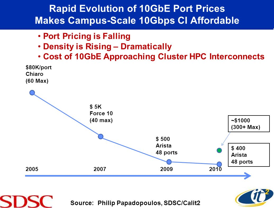 Rapid Evolution of 10GbE Port Prices Makes Campus-Scale 10Gbps CI Affordable 2005 2007 2009 2010 $80K/port Chiaro (60 Max) $ 5K Force 10 (40 max) $ 500 Arista 48 ports ~$1000 (300+ Max) $ 400 Arista 48 ports Port Pricing is Falling Density is Rising – Dramatically Cost of 10GbE Approaching Cluster HPC Interconnects Source: Philip Papadopoulos, SDSC/Calit2