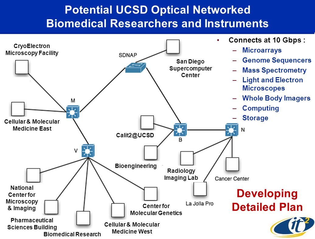 Potential UCSD Optical Networked Biomedical Researchers and Instruments Cellular & Molecular Medicine West National Center for Microscopy & Imaging Biomedical Research Center for Molecular Genetics Pharmaceutical Sciences Building Cellular & Molecular Medicine East CryoElectron Microscopy Facility Radiology Imaging Lab Bioengineering Calit2@UCSD San Diego Supercomputer Center Connects at 10 Gbps : –Microarrays –Genome Sequencers –Mass Spectrometry –Light and Electron Microscopes –Whole Body Imagers –Computing –Storage Developing Detailed Plan