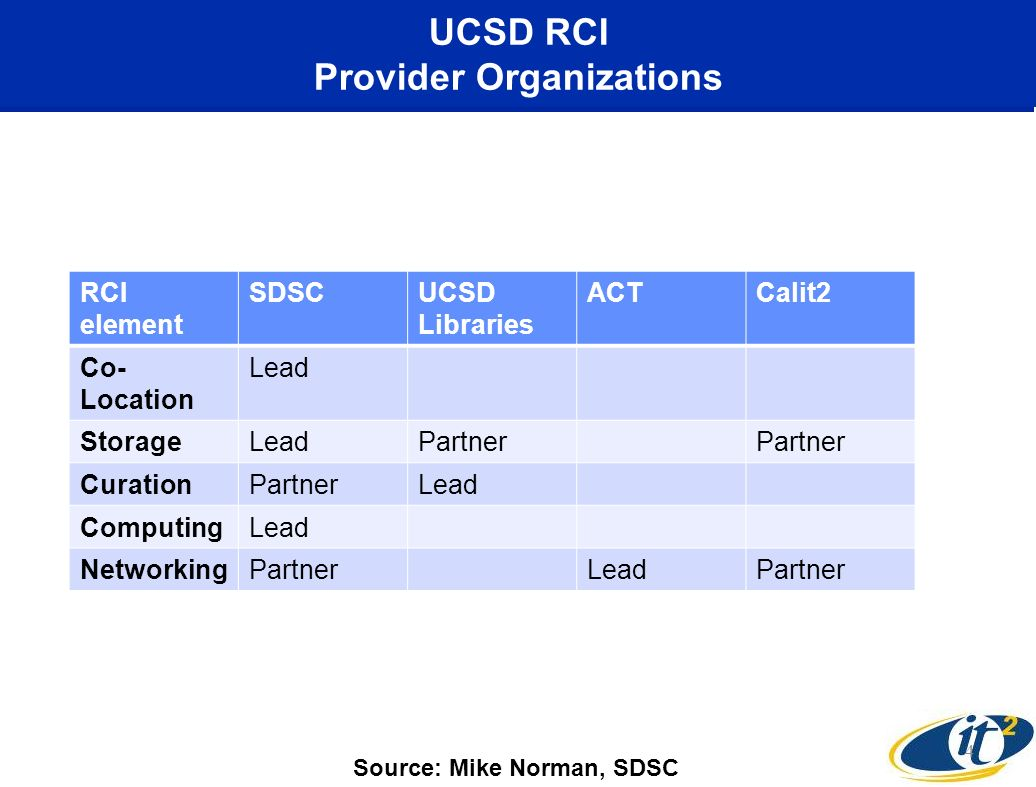 UCSD RCI Provider Organizations 4 RCI element SDSCUCSD Libraries ACTCalit2 Co- Location Lead StorageLeadPartner CurationPartnerLead ComputingLead Netw