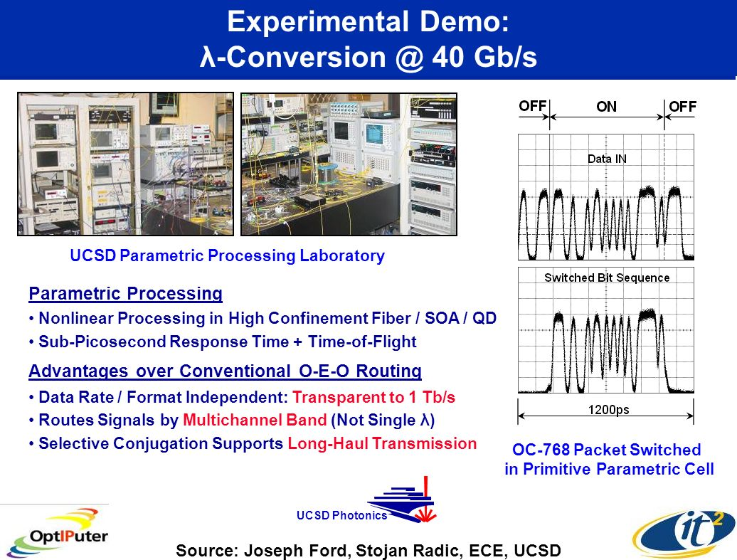 Experimental Demo: λ-Conversion @ 40 Gb/s UCSD Parametric Processing Laboratory OC-768 Packet Switched in Primitive Parametric Cell Parametric Processing Nonlinear Processing in High Confinement Fiber / SOA / QD Sub-Picosecond Response Time + Time-of-Flight Advantages over Conventional O-E-O Routing Data Rate / Format Independent: Transparent to 1 Tb/s Routes Signals by Multichannel Band (Not Single λ) Selective Conjugation Supports Long-Haul Transmission Source: Joseph Ford, Stojan Radic, ECE, UCSD UCSD Photonics