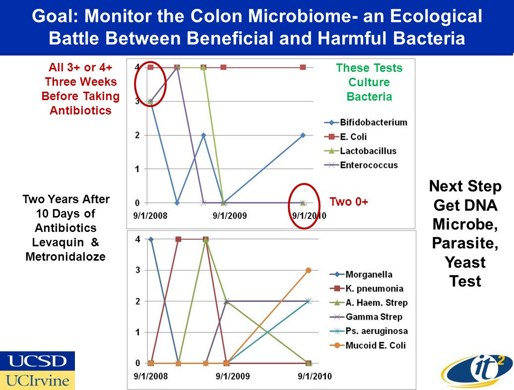 Goal: Monitor the Colon Microbiome- an Ecological Battle Between Beneficial and Harmful Bacteria All 3+ or 4+ Three Weeks Before Taking Antibiotics Tw