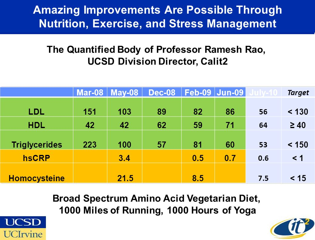 Amazing Improvements Are Possible Through Nutrition, Exercise, and Stress Management The Quantified Body of Professor Ramesh Rao, UCSD Division Direct