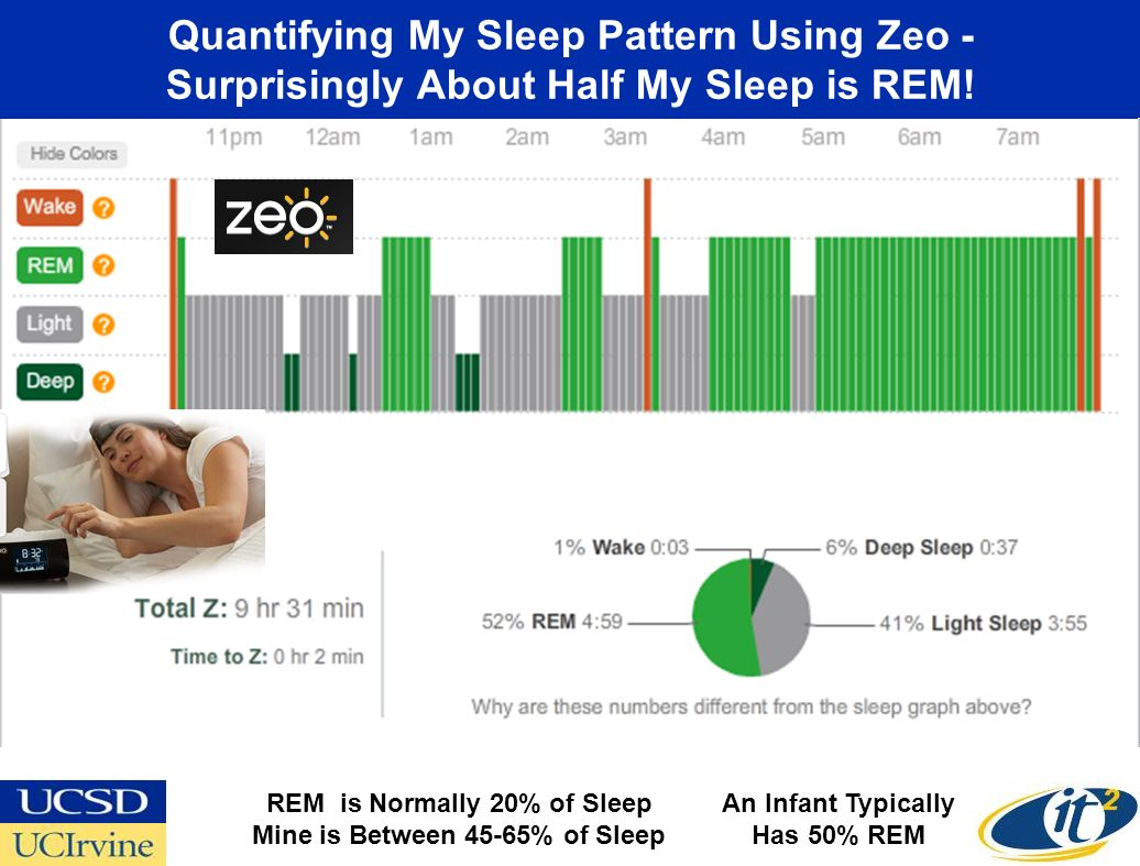 Quantifying My Sleep Pattern Using Zeo - Surprisingly About Half My Sleep is REM! REM is Normally 20% of Sleep Mine is Between 45-65% of Sleep An Infa