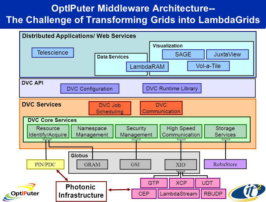 OptIPuter Middleware Architecture-- The Challenge of Transforming Grids into LambdaGrids Distributed Applications/ Web Services Telescience GTPXCPUDT LambdaStream CEPRBUDP Vol-a-Tile SAGEJuxtaView Visualization DVC Configuration DVC API DVC Runtime Library Data Services LambdaRAM Globus XIO PIN/PDC DVC Services DVC Core Services DVC Job Scheduling DVC Communication Resource Identify/Acquire Namespace Management Security Management High Speed Communication Storage Services GRAM GSI RobuStore Photonic Infrastructure