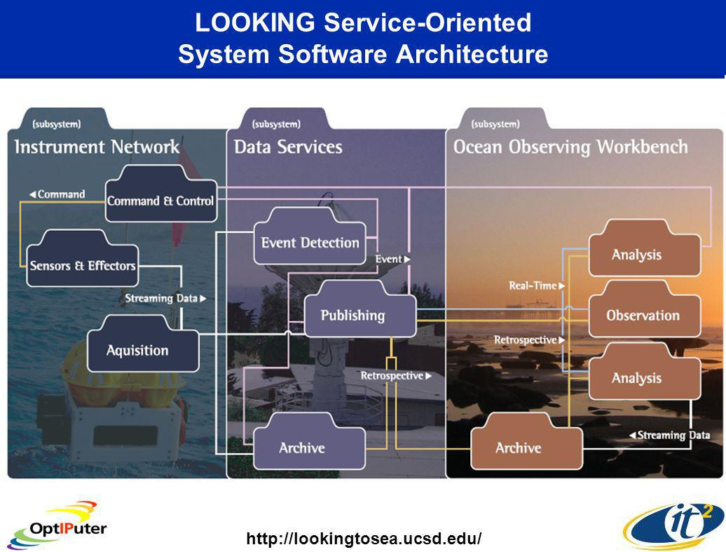 LOOKING Service-Oriented System Software Architecture http://lookingtosea.ucsd.edu/