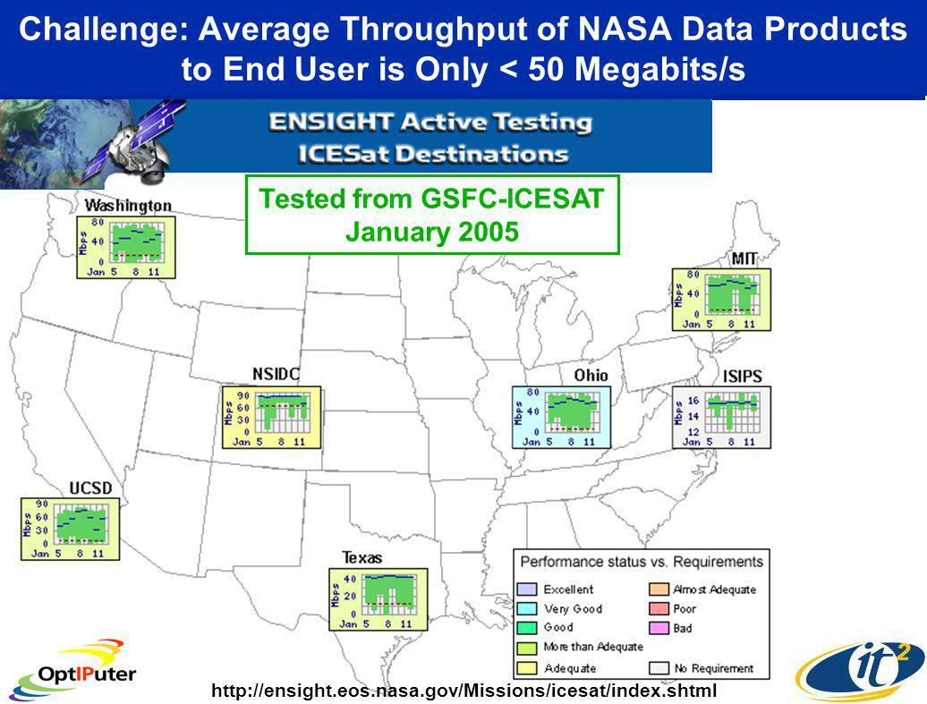Challenge: Average Throughput of NASA Data Products to End User is Only < 50 Megabits/s Tested from GSFC-ICESAT January 2005 http://ensight.eos.nasa.gov/Missions/icesat/index.shtml