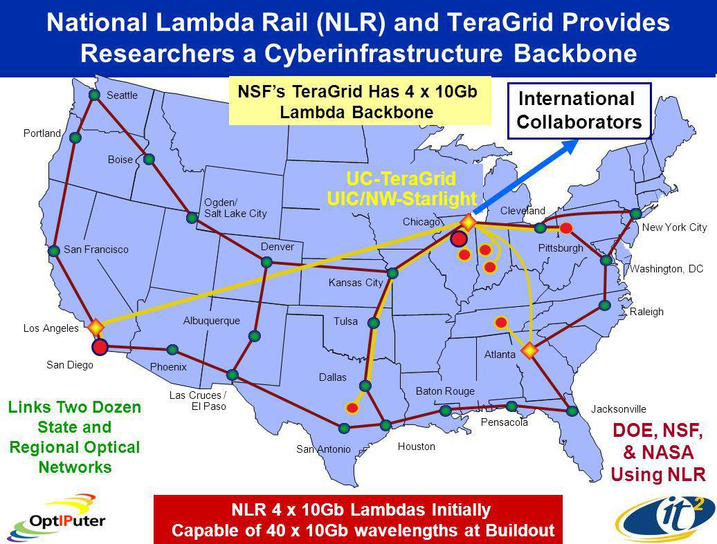 San Francisco Pittsburgh Cleveland National Lambda Rail (NLR) and TeraGrid Provides Researchers a Cyberinfrastructure Backbone San Diego Los Angeles Portland Seattle Pensacola Baton Rouge Houston San Antonio Las Cruces / El Paso Phoenix New York City Washington, DC Raleigh Jacksonville Dallas Tulsa Atlanta Kansas City Denver Ogden/ Salt Lake City Boise Albuquerque UC-TeraGrid UIC/NW-Starlight Chicago International Collaborators NLR 4 x 10Gb Lambdas Initially Capable of 40 x 10Gb wavelengths at Buildout NSFs TeraGrid Has 4 x 10Gb Lambda Backbone Links Two Dozen State and Regional Optical Networks DOE, NSF, & NASA Using NLR
