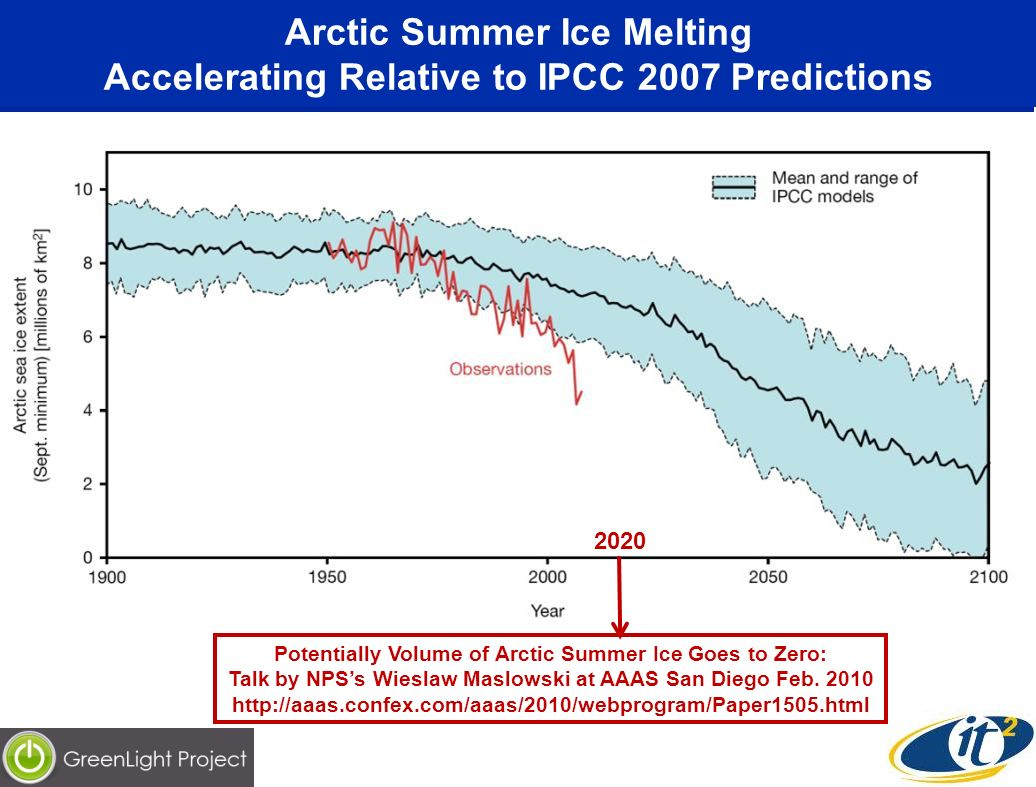 Arctic Summer Ice Melting Accelerating Relative to IPCC 2007 Predictions Potentially Volume of Arctic Summer Ice Goes to Zero: Talk by NPSs Wieslaw Maslowski at AAAS San Diego Feb.