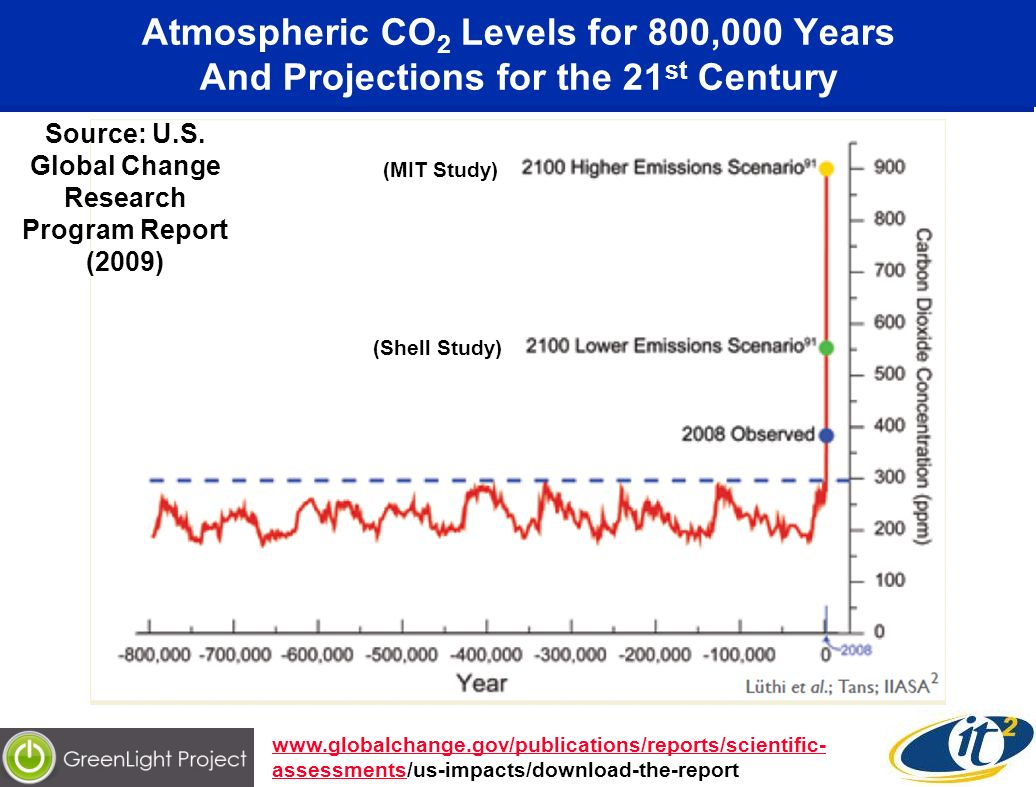 Atmospheric CO 2 Levels for 800,000 Years And Projections for the 21 st Century   assessmentswww.globalchange.gov/publications/reports/scientific- assessments/us-impacts/download-the-report Source: U.S.