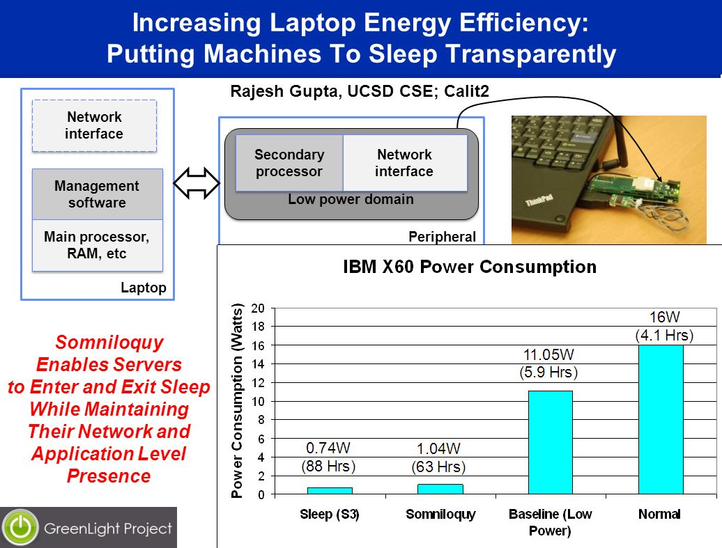 Increasing Laptop Energy Efficiency: Putting Machines To Sleep Transparently 26 Peripheral Laptop Low power domain Network interface Secondary processor Network interface Management software Management software Main processor, RAM, etc Main processor, RAM, etc Somniloquy Enables Servers to Enter and Exit Sleep While Maintaining Their Network and Application Level Presence Rajesh Gupta, UCSD CSE; Calit2