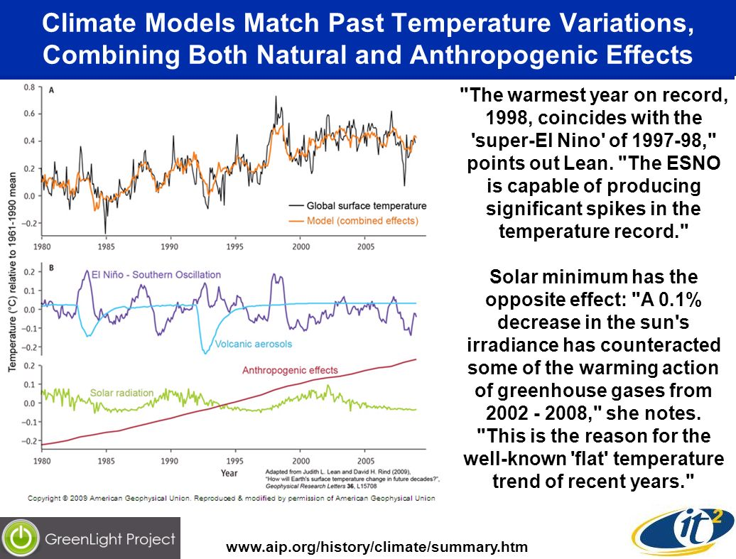 Climate Models Match Past Temperature Variations, Combining Both Natural and Anthropogenic Effects   The warmest year on record, 1998, coincides with the super-El Nino of , points out Lean.