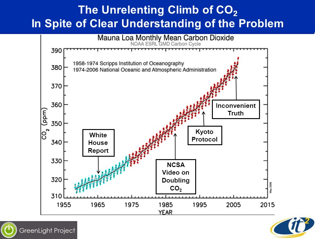The Unrelenting Climb of CO 2 In Spite of Clear Understanding of the Problem White House Report NCSA Video on Doubling CO 2 Kyoto Protocol Inconvenient Truth