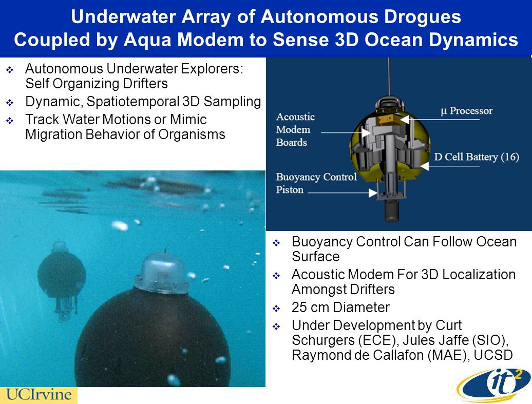 Underwater Array of Autonomous Drogues Coupled by Aqua Modem to Sense 3D Ocean Dynamics Autonomous Underwater Explorers: Self Organizing Drifters Dynamic, Spatiotemporal 3D Sampling Track Water Motions or Mimic Migration Behavior of Organisms Buoyancy Control Can Follow Ocean Surface Acoustic Modem For 3D Localization Amongst Drifters 25 cm Diameter Under Development by Curt Schurgers (ECE), Jules Jaffe (SIO), Raymond de Callafon (MAE), UCSD