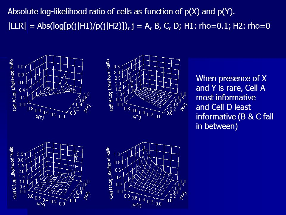 Absolute log-likelihood ratio of cells as function of p(X) and p(Y).