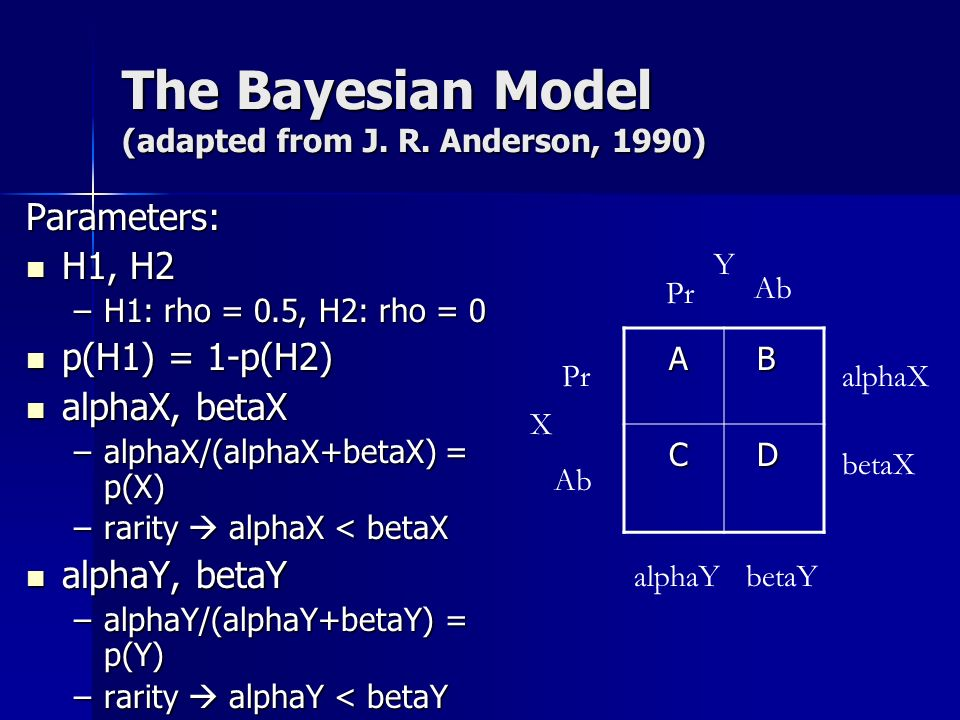 The Bayesian Model (adapted from J. R.