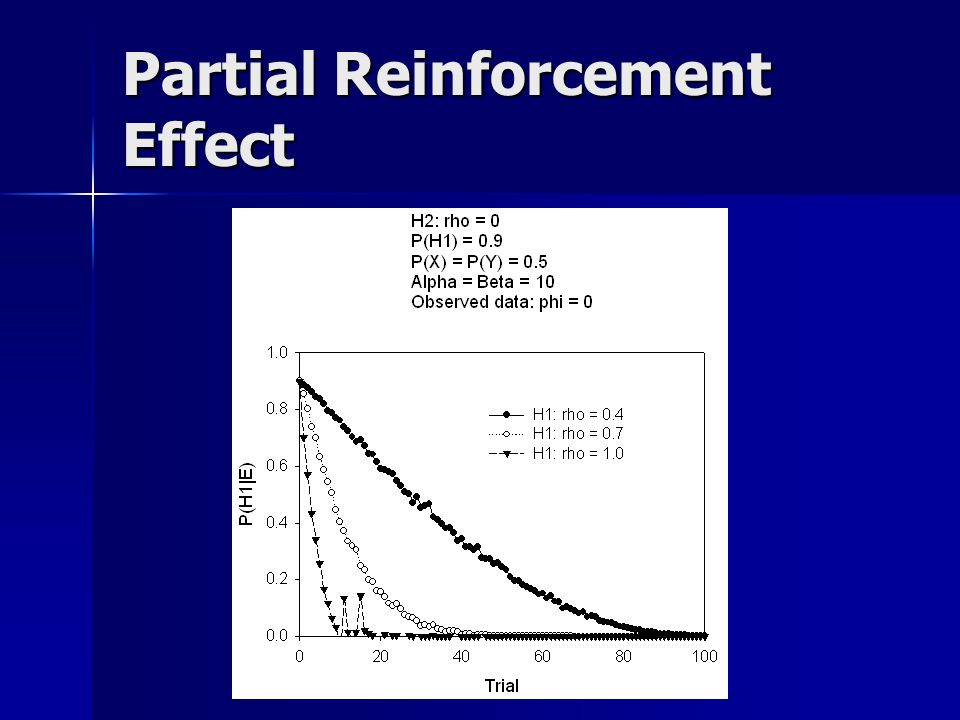 Partial Reinforcement Effect