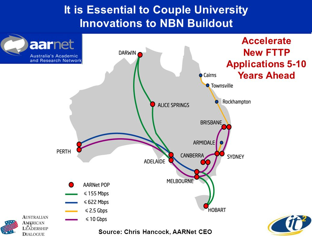 It is Essential to Couple University Innovations to NBN Buildout 21 Accelerate New FTTP Applications 5-10 Years Ahead Source: Chris Hancock, AARNet CE
