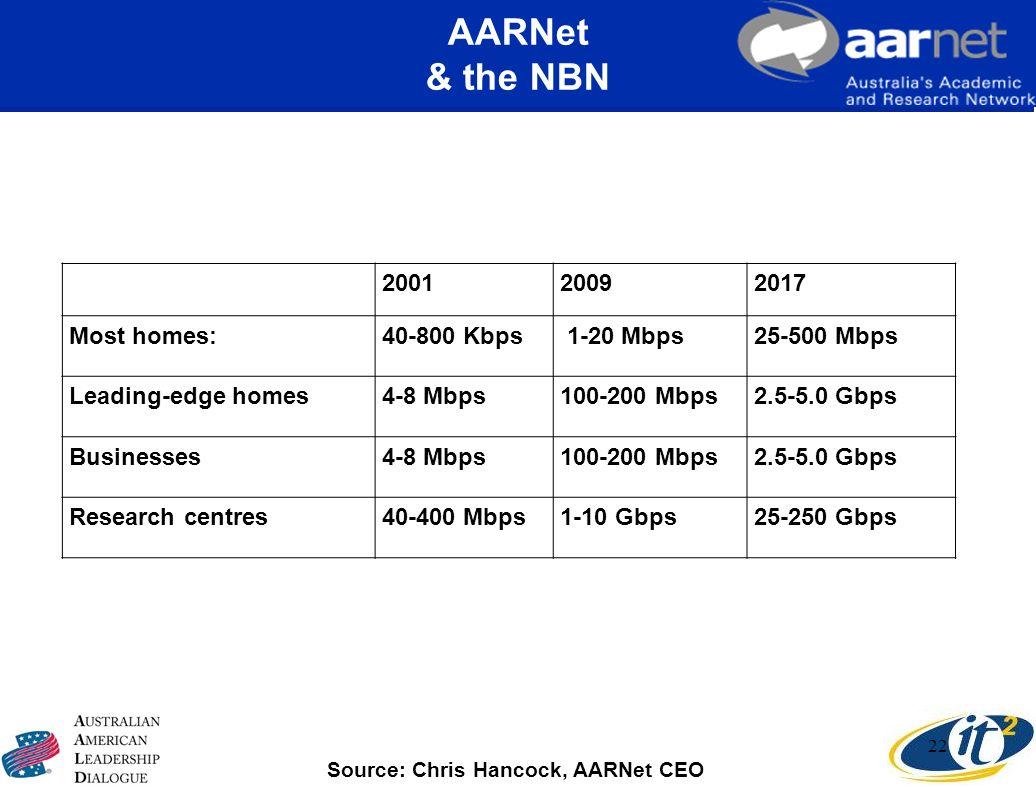 AARNet & the NBN 22 200120092017 Most homes:40-800 Kbps 1-20 Mbps25-500 Mbps Leading-edge homes4-8 Mbps100-200 Mbps2.5-5.0 Gbps Businesses4-8 Mbps100-
