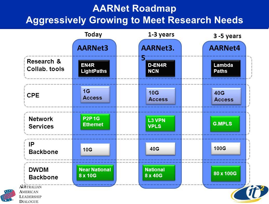 AARNet Roadmap Aggressively Growing to Meet Research Needs 23 10G 1G Access 40G 10G Access 100G 40G Access AARNet3AARNet3. 5 AARNet4 Near National 8 x
