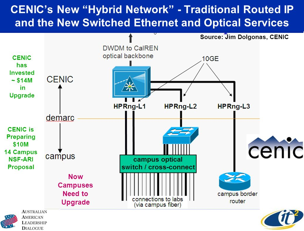 Source: Jim Dolgonas, CENIC CENICs New Hybrid Network - Traditional Routed IP and the New Switched Ethernet and Optical Services CENIC has Invested ~