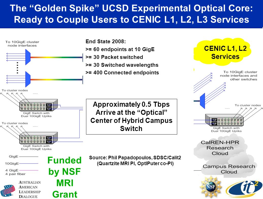 The Golden Spike UCSD Experimental Optical Core: Ready to Couple Users to CENIC L1, L2, L3 Services Funded by NSF MRI Grant Lucent Glimmerglass Force1