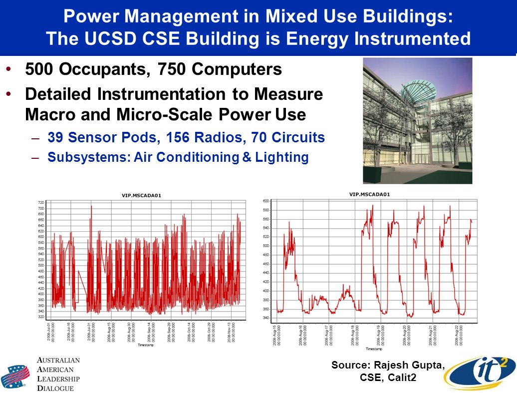 Power Management in Mixed Use Buildings: The UCSD CSE Building is Energy Instrumented 500 Occupants, 750 Computers Detailed Instrumentation to Measure