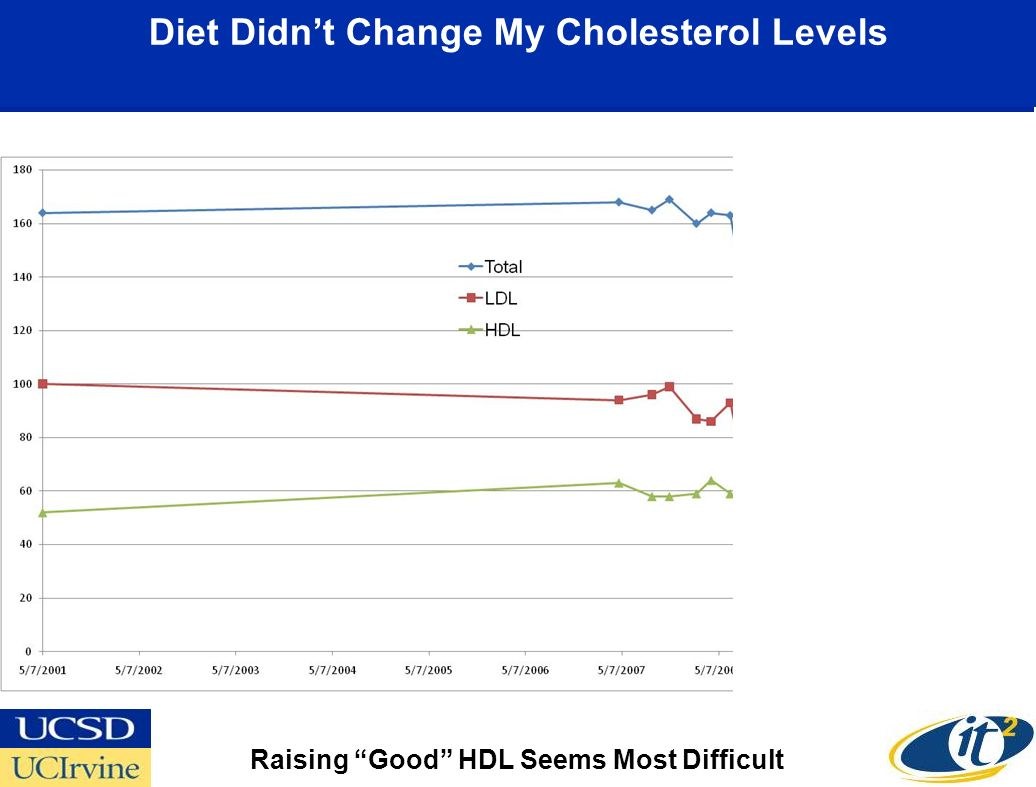 Diet Didnt Change My Cholesterol Levels Raising Good HDL Seems Most Difficult