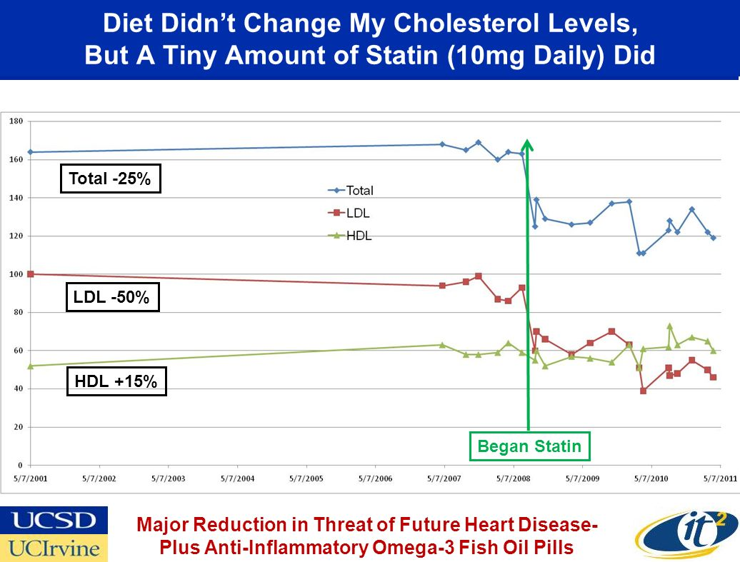 Diet Didnt Change My Cholesterol Levels, But A Tiny Amount of Statin (10mg Daily) Did Began Statin LDL -50% HDL +15% Total -25% Major Reduction in Threat of Future Heart Disease- Plus Anti-Inflammatory Omega-3 Fish Oil Pills