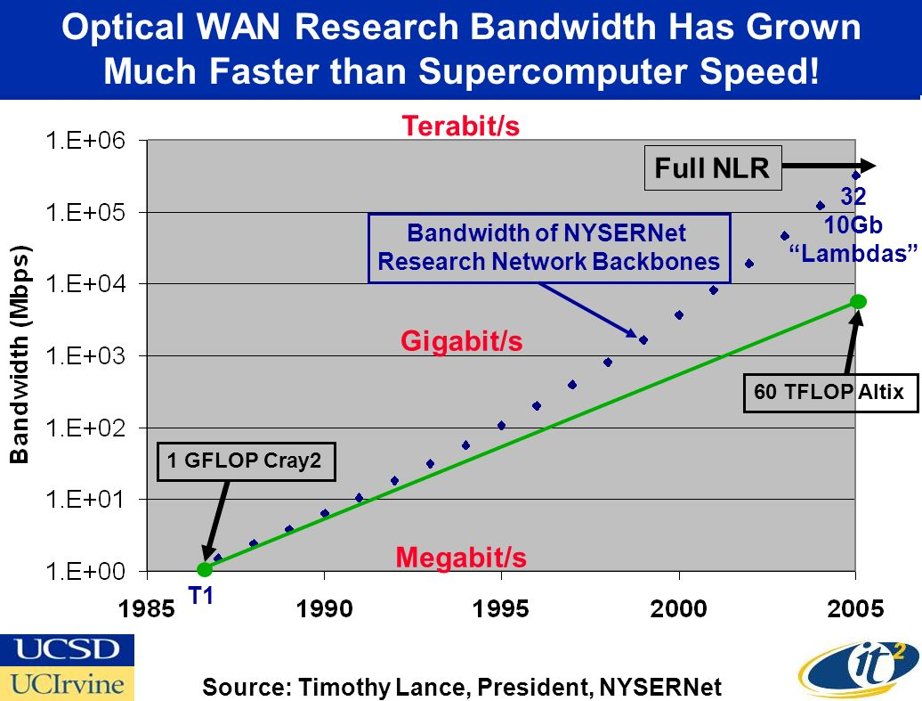 Optical WAN Research Bandwidth Has Grown Much Faster than Supercomputer Speed! Megabit/s Gigabit/s Terabit/s Source: Timothy Lance, President, NYSERNe
