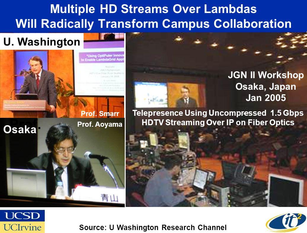 Multiple HD Streams Over Lambdas Will Radically Transform Campus Collaboration U.