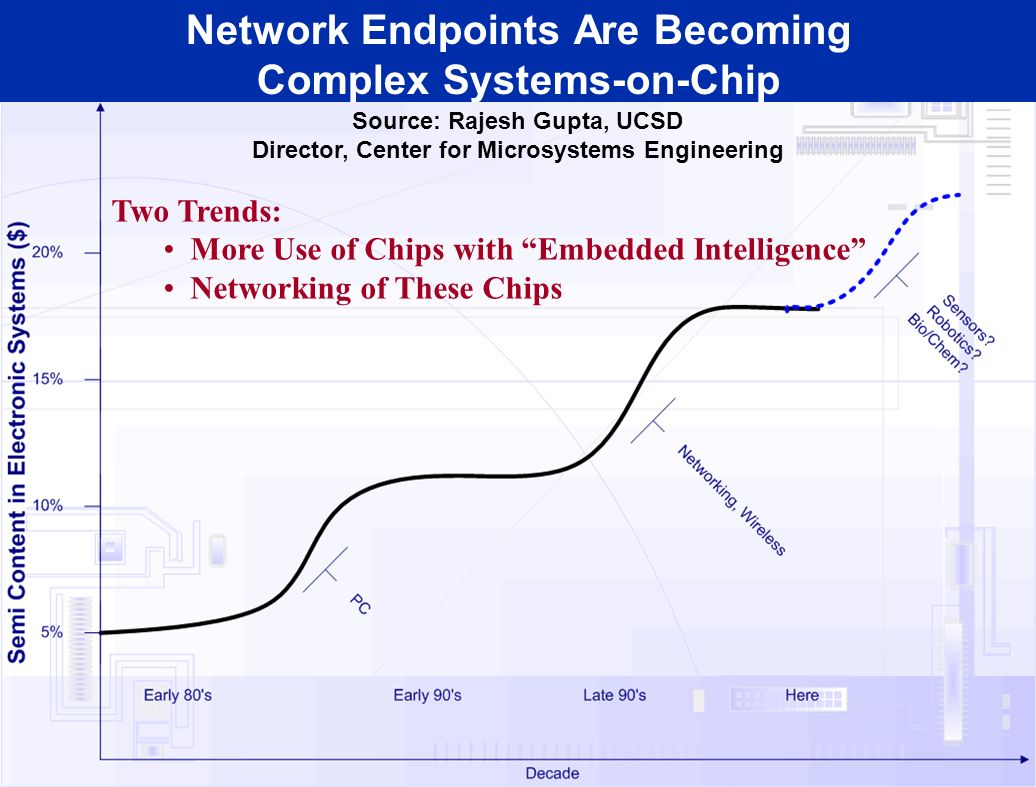 Network Endpoints Are Becoming Complex Systems-on-Chip Two Trends: More Use of Chips with Embedded Intelligence Networking of These Chips Source: Raje