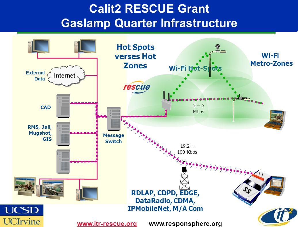 Calit2 RESCUE Grant Gaslamp Quarter Infrastructure RMS, Jail, Mugshot, GIS 2 – 5 Mbps RDLAP, CDPD, EDGE, DataRadio, CDMA, IPMobileNet, M/A Com 19.2 – 100 Kbps CAD External Data Internet Hot Spots verses Hot Zones Message Switch Wi-Fi Hot-Spots Wi-Fi Metro-Zones www.itr-rescue.orgwww.itr-rescue.org www.responsphere.org