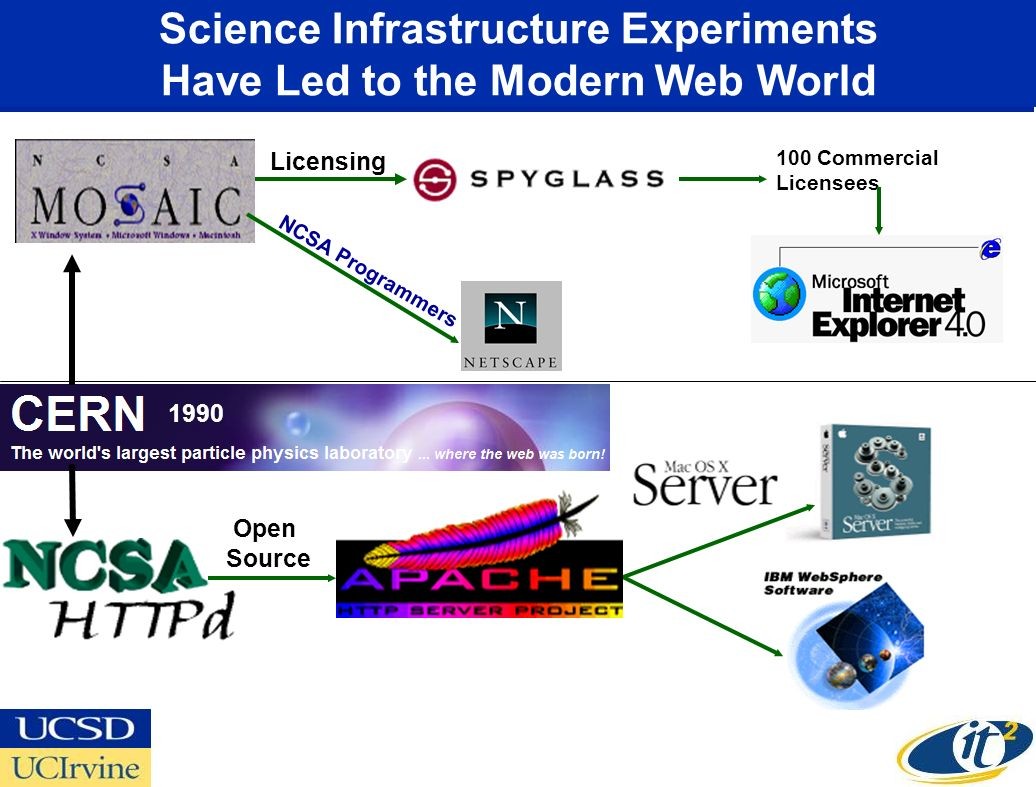 Science Infrastructure Experiments Have Led to the Modern Web World 100 Commercial Licensees NCSA Programmers 1990 Open Source Licensing
