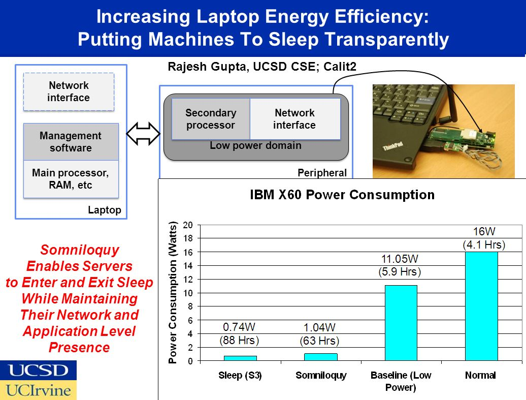 Increasing Laptop Energy Efficiency: Putting Machines To Sleep Transparently 10 Peripheral Laptop Low power domain Network interface Secondary processor Network interface Management software Management software Main processor, RAM, etc Main processor, RAM, etc Somniloquy Enables Servers to Enter and Exit Sleep While Maintaining Their Network and Application Level Presence Rajesh Gupta, UCSD CSE; Calit2