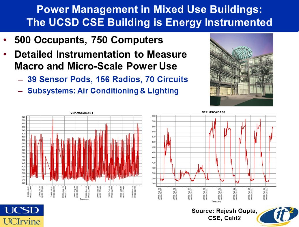 Power Management in Mixed Use Buildings: The UCSD CSE Building is Energy Instrumented 500 Occupants, 750 Computers Detailed Instrumentation to Measure Macro and Micro-Scale Power Use –39 Sensor Pods, 156 Radios, 70 Circuits –Subsystems: Air Conditioning & Lighting Source: Rajesh Gupta, CSE, Calit2