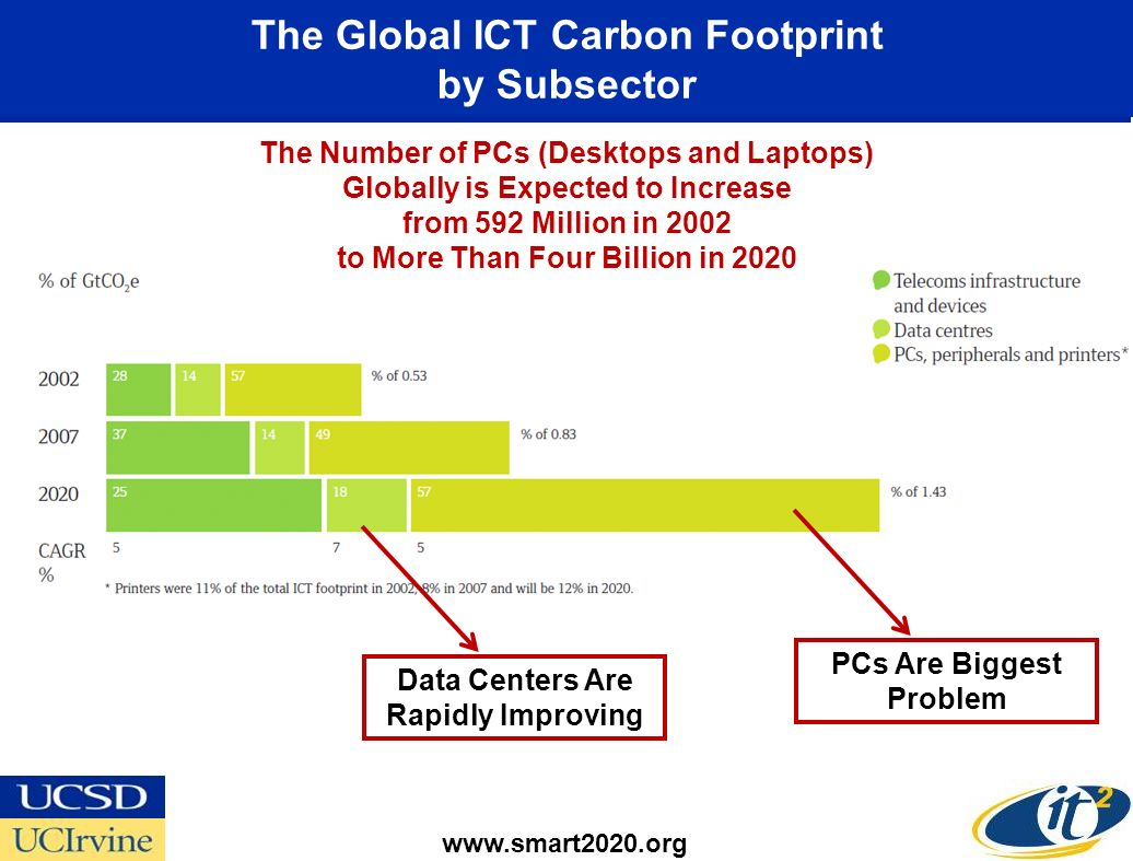 The Global ICT Carbon Footprint by Subsector www.smart2020.org The Number of PCs (Desktops and Laptops) Globally is Expected to Increase from 592 Million in 2002 to More Than Four Billion in 2020 PCs Are Biggest Problem Data Centers Are Rapidly Improving