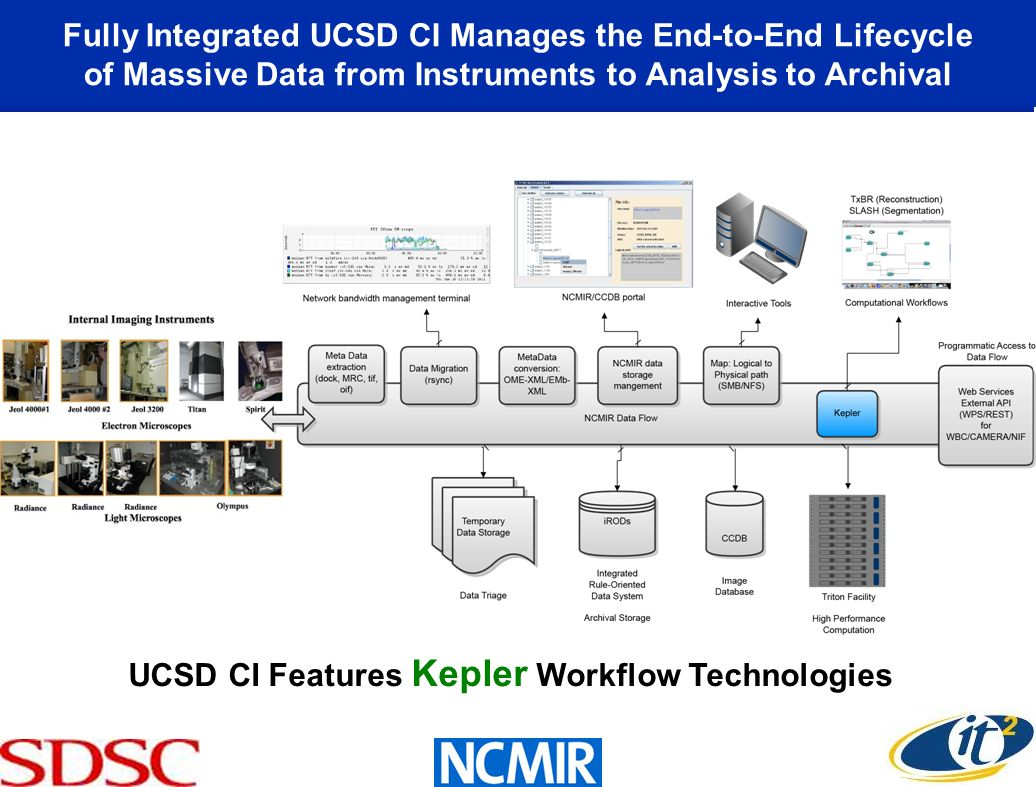 UCSD CI Features Kepler Workflow Technologies Fully Integrated UCSD CI Manages the End-to-End Lifecycle of Massive Data from Instruments to Analysis t