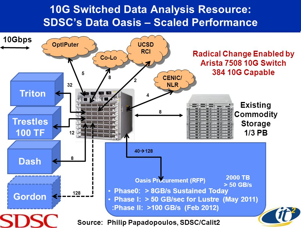 10G Switched Data Analysis Resource: SDSCs Data Oasis – Scaled Performance 2 12 OptIPuter 32 Co-Lo UCSD RCI CENIC/ NLR Trestles 100 TF 8 Dash 128 Gord