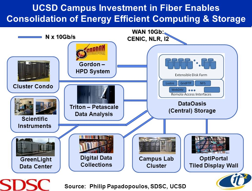 UCSD Campus Investment in Fiber Enables Consolidation of Energy Efficient Computing & Storage Source: Philip Papadopoulos, SDSC, UCSD OptIPortal Tiled Display Wall Campus Lab Cluster Digital Data Collections N x 10Gb/s Triton – Petascale Data Analysis Gordon – HPD System Cluster Condo WAN 10Gb: CENIC, NLR, I2 Scientific Instruments DataOasis (Central) Storage GreenLight Data Center