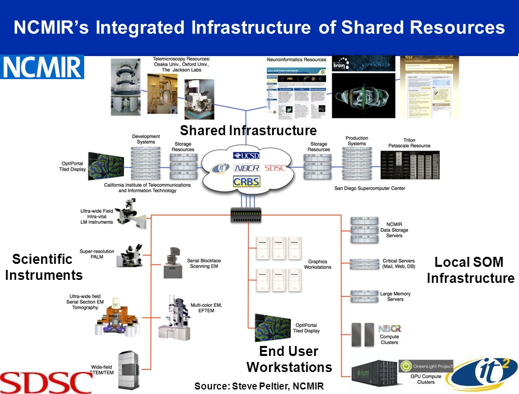NCMIRs Integrated Infrastructure of Shared Resources Source: Steve Peltier, NCMIR Local SOM Infrastructure Scientific Instruments End User Workstations Shared Infrastructure