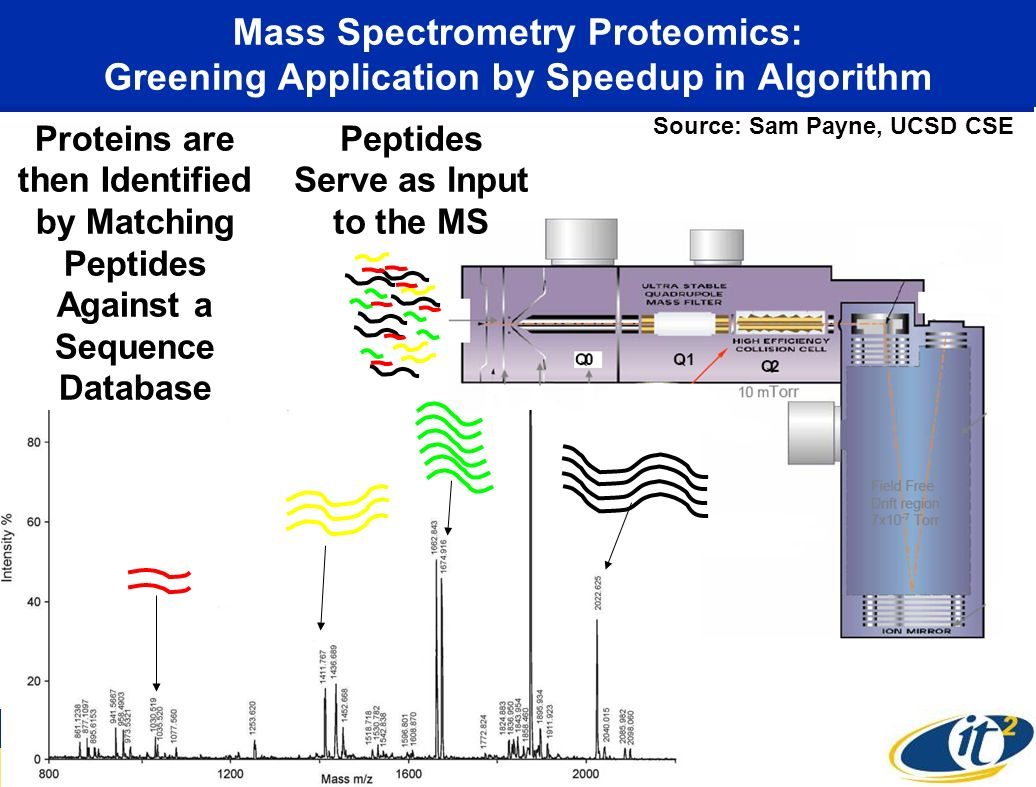 Mass Spectrometry Proteomics: Greening Application by Speedup in Algorithm Proteins are then Identified by Matching Peptides Against a Sequence Database Source: Sam Payne, UCSD CSE Peptides Serve as Input to the MS