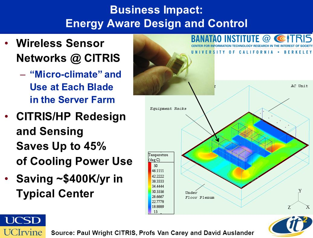 Business Impact: Energy Aware Design and Control Wireless Sensor Networks @ CITRIS –Micro-climate and Use at Each Blade in the Server Farm CITRIS/HP Redesign and Sensing Saves Up to 45% of Cooling Power Use Saving ~$400K/yr in Typical Center Equipment Racks AC Unit Under Floor Plenum Power Dissipation: 300 W/sq ft Source: Paul Wright CITRIS, Profs Van Carey and David Auslander