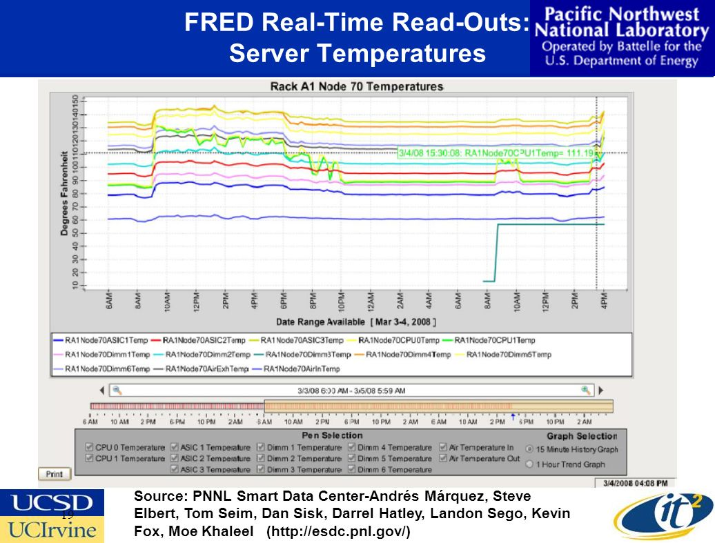 19 FRED Real-Time Read-Outs: Server Temperatures Source: PNNL Smart Data Center-Andrés Márquez, Steve Elbert, Tom Seim, Dan Sisk, Darrel Hatley, Landon Sego, Kevin Fox, Moe Khaleel (http://esdc.pnl.gov/)