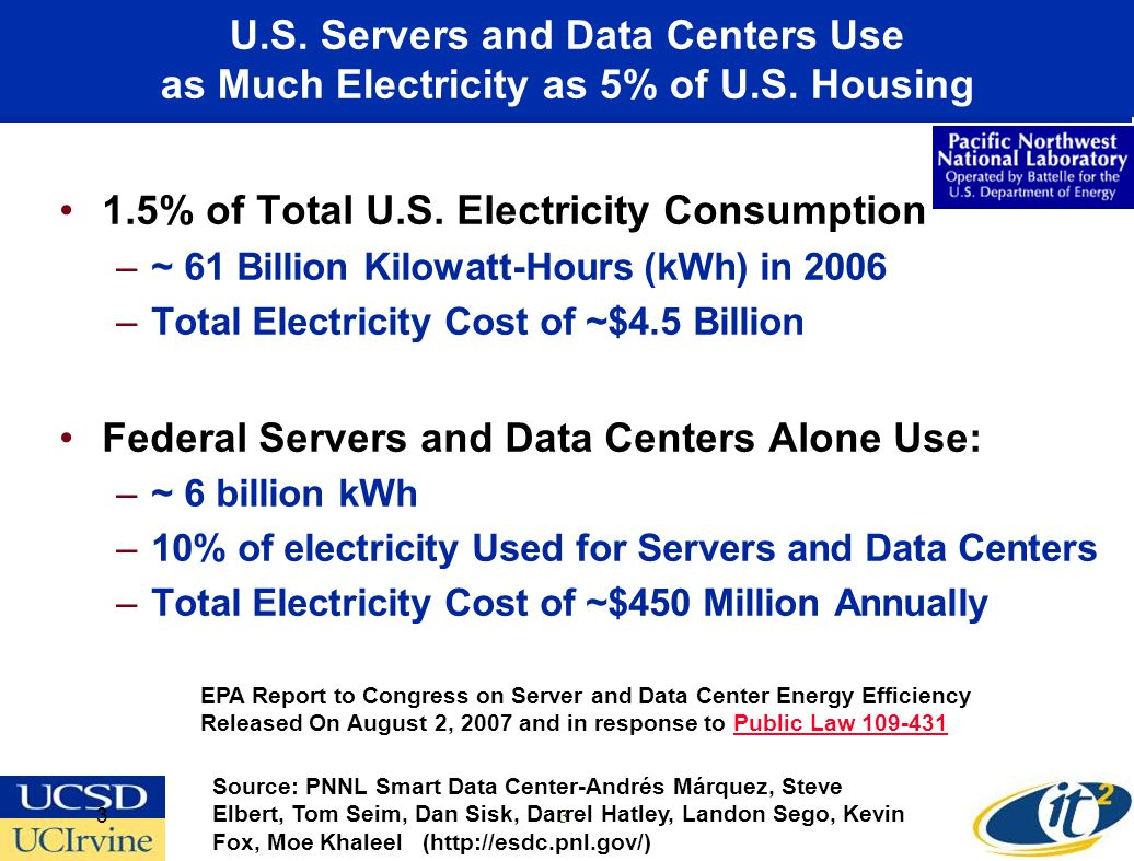 U.S. Servers and Data Centers Use as Much Electricity as 5% of U.S.