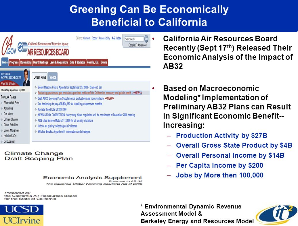 Greening Can Be Economically Beneficial to California California Air Resources Board Recently (Sept 17 th ) Released Their Economic Analysis of the Impact of AB32 Based on Macroeconomic Modeling* Implementation of Preliminary AB32 Plans can Result in Significant Economic Benefit-- Increasing: –Production Activity by $27B –Overall Gross State Product by $4B –Overall Personal Income by $14B –Per Capita income by $200 –Jobs by More then 100,000 * Environmental Dynamic Revenue Assessment Model & Berkeley Energy and Resources Model