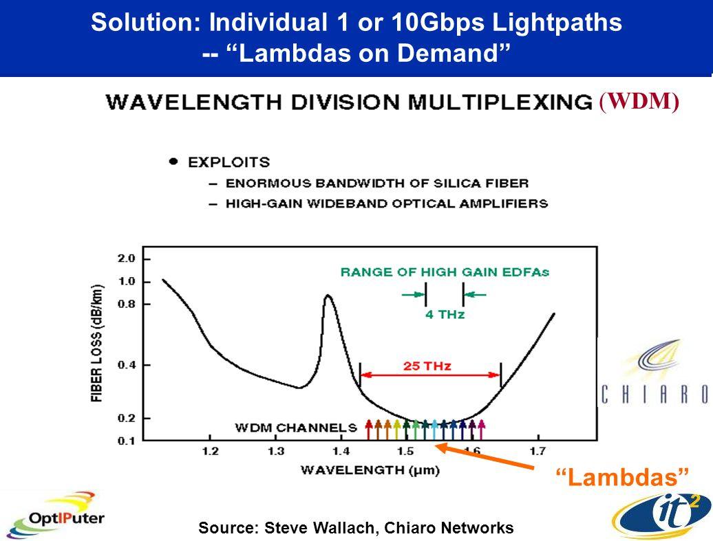 Solution: Individual 1 or 10Gbps Lightpaths -- Lambdas on Demand (WDM) Source: Steve Wallach, Chiaro Networks Lambdas