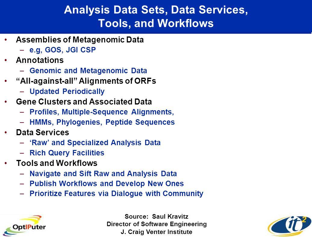Analysis Data Sets, Data Services, Tools, and Workflows Assemblies of Metagenomic Data –e.g, GOS, JGI CSP Annotations –Genomic and Metagenomic Data Al