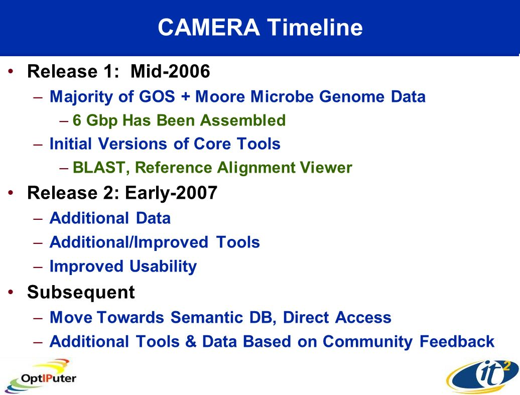CAMERA Timeline Release 1: Mid-2006 –Majority of GOS + Moore Microbe Genome Data –6 Gbp Has Been Assembled –Initial Versions of Core Tools –BLAST, Ref